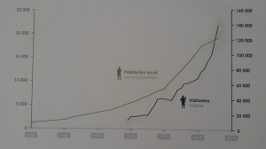 Population & Visitor graph at the San Cristobal Interpretation Centre